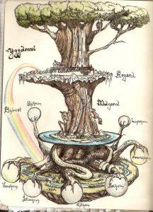 Yggdrasil дерево